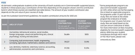 オーストラリア大学 学費